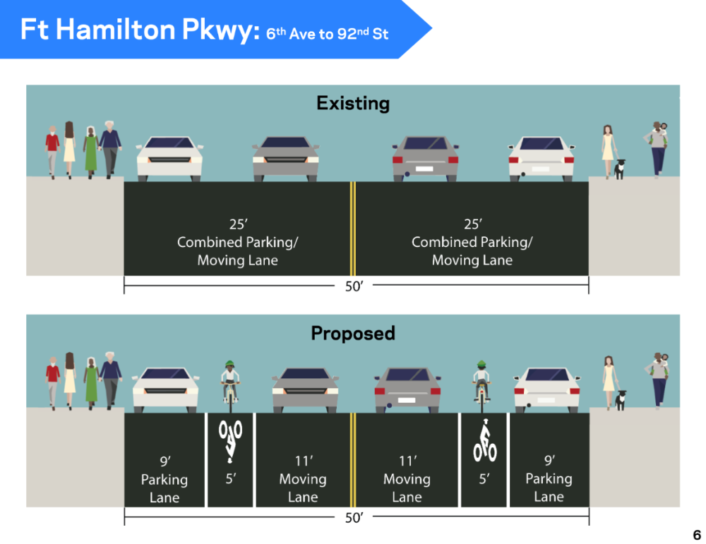 Fort Hamilton Parkway Full Bike Lane
