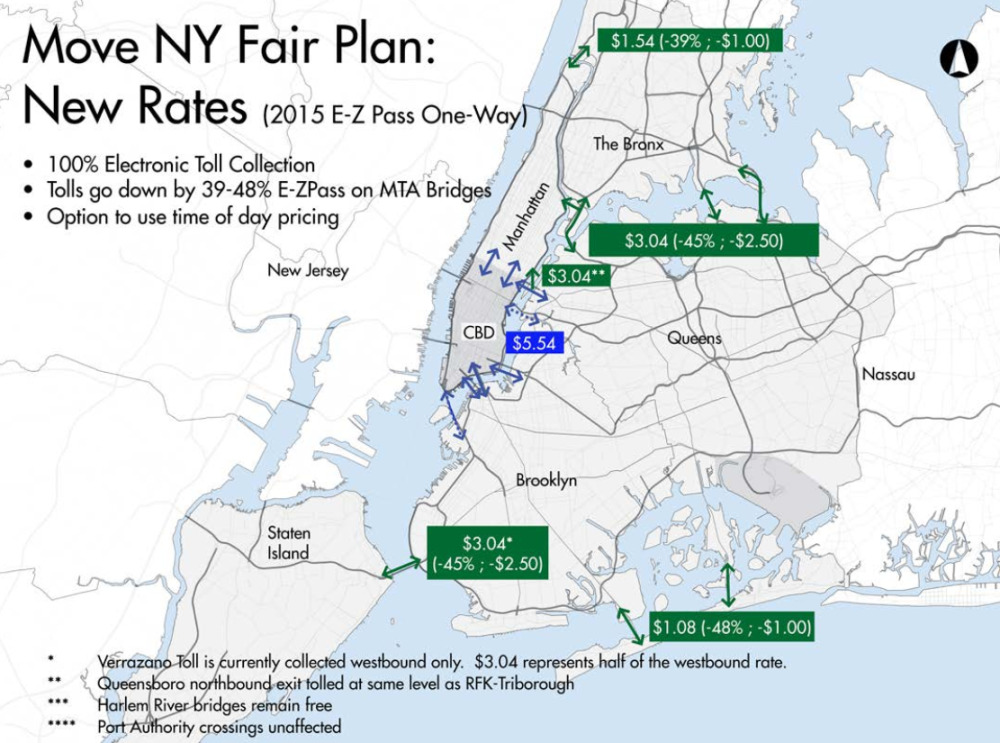 The toll reform element of the Move NY plan shifts the higher toll burden to transit-rich areas of the city, and moves it away from underserved connections like the Verrazano.