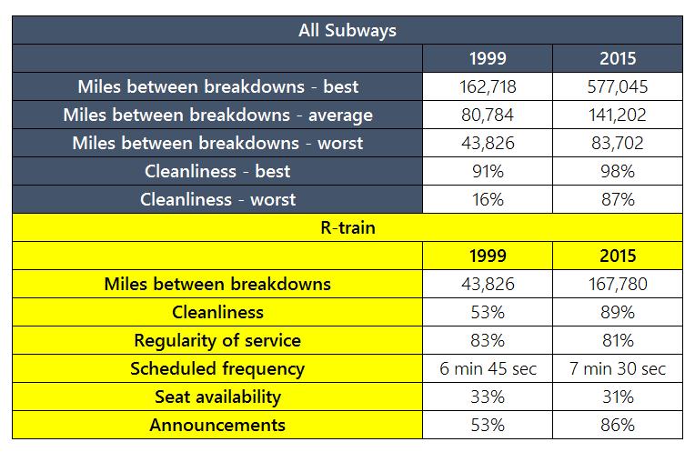 R-Train Report Card 1999-2015